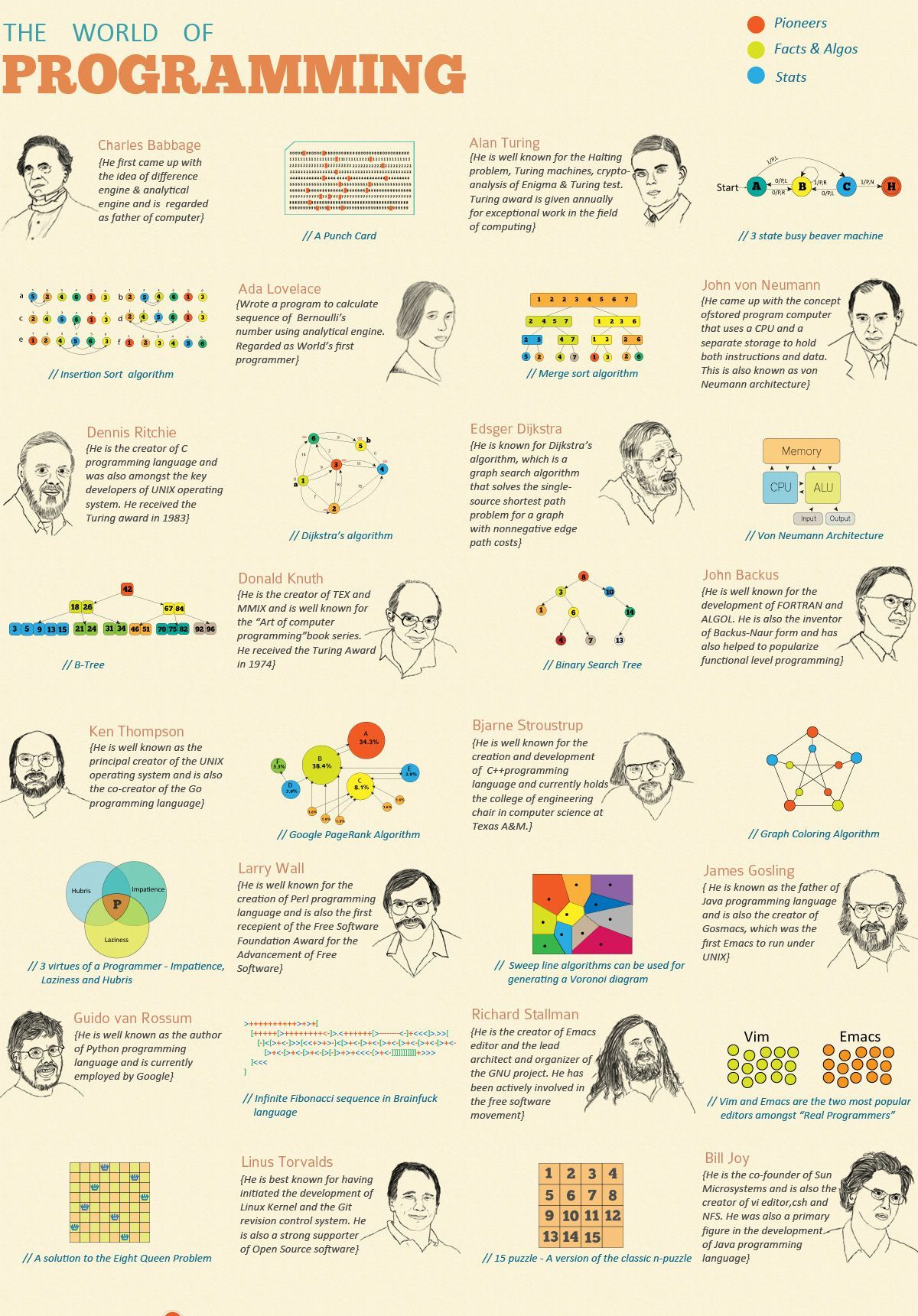A Look at the World's Coding Pioneers